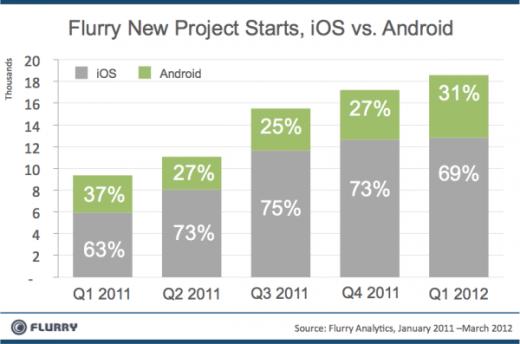 Flurry:70%的新App选择iOS平台,Android平台只有31%