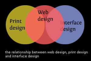 网页设计和用户界面设计
