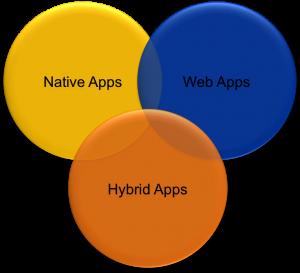 原生应用、Web应用、混合应用:3者的优缺点解析