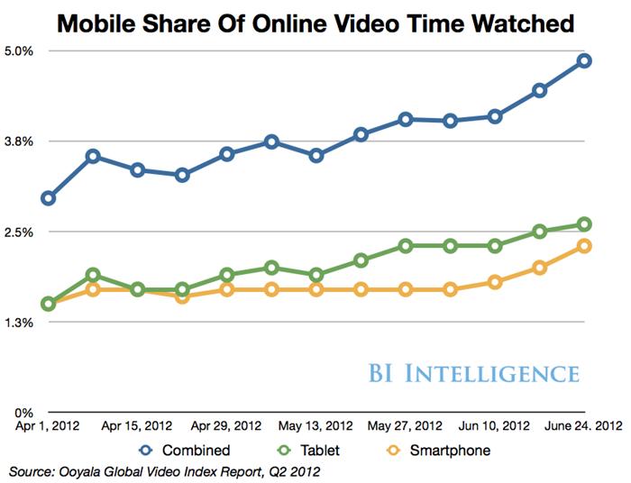 BI报告:移动视频将呈现爆发式增长