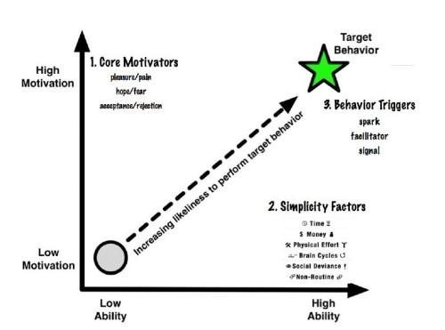 说服式设计(persuasive design)的行为模型