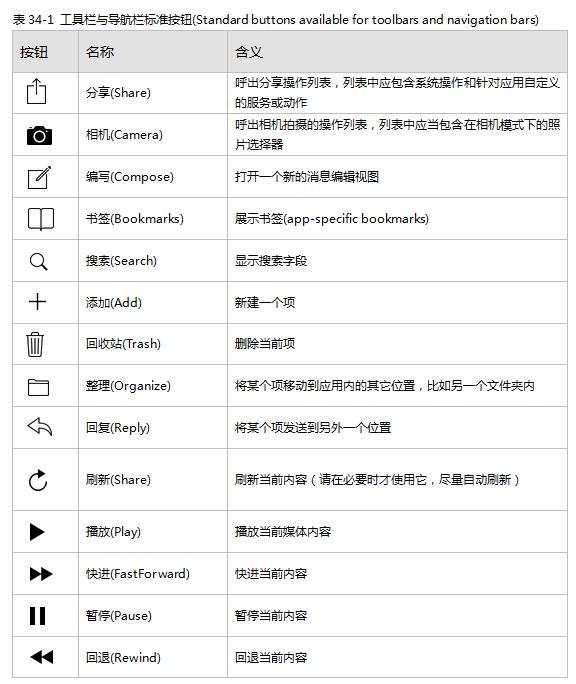 4-toolbar buttons