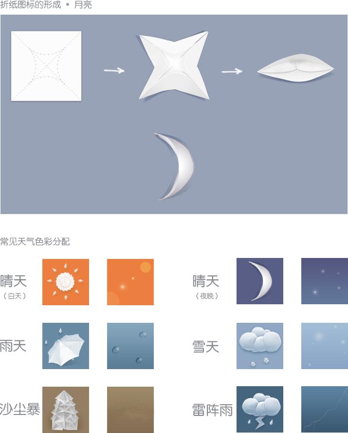 13207e3d5722030f6c97d69b4904d39d 天气应用中的情感化设计