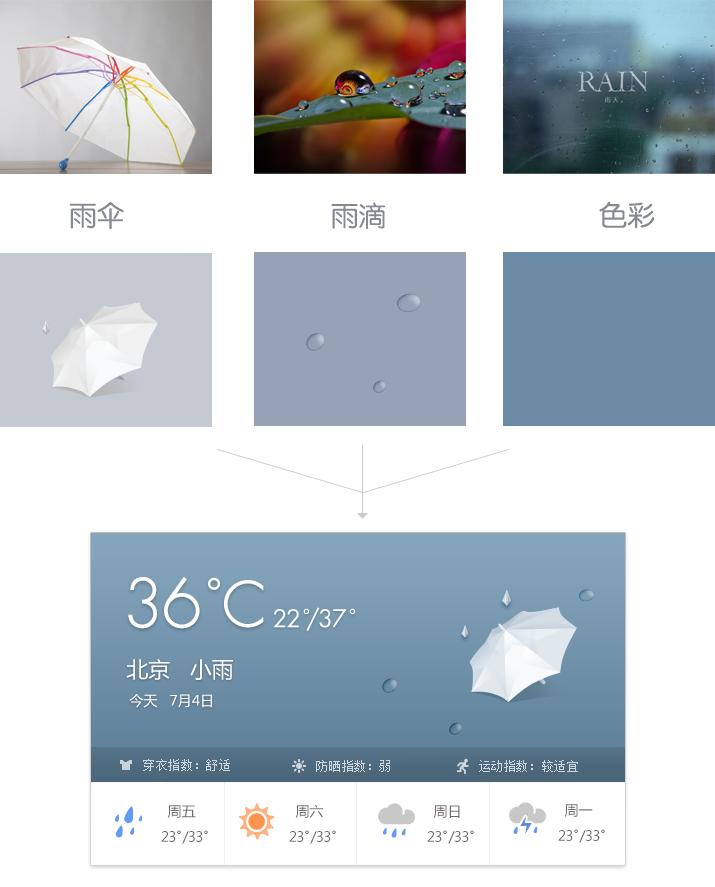 7bc3ca68769437ce986455407dab2a1f 天气应用中的情感化设计