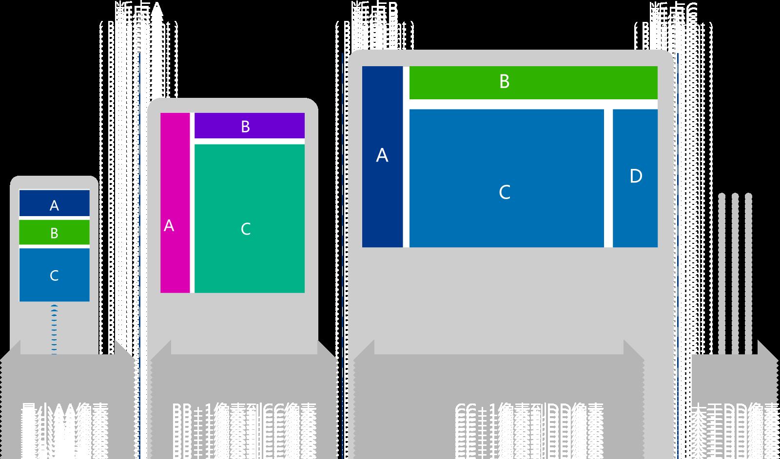 响应式设计中的界面设计