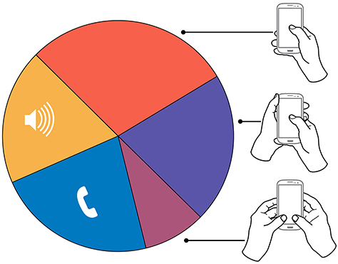 Summary of how people hold and interact with mobile phones
