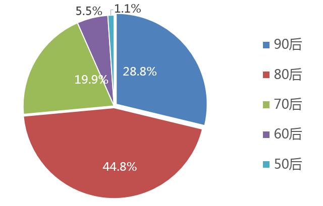 国内社交网络用户年龄分布(数据来自凯度)