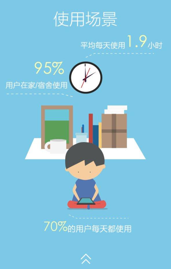 中国平板电脑用户行为报告