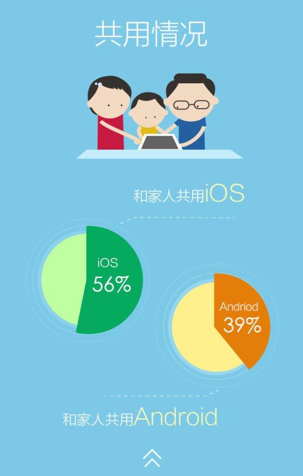 中国平板电脑用户行为报告 - 手机界面设计,手机ui图片