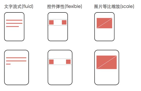 iOS APP设计一稿支持iPhone5/iPhone6/Plus设计流程,来自莫贝网