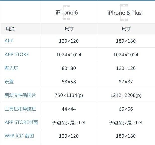 iphone6和iphone6 plus的ios8设计尺寸参考指南图片