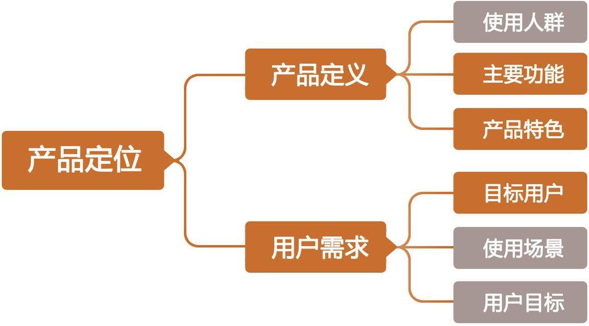 产品定位中*重要的是主要功能,产品特色和目标用户图片