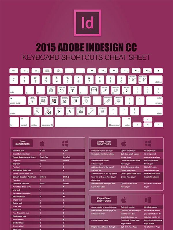 2015 adobe cc系列快捷鍵速查表 如photoshop, illustrator, ae圖片
