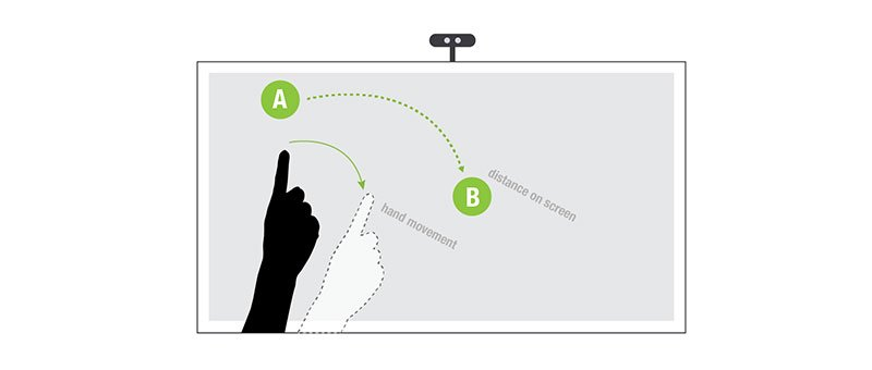 Example of smaller movements mapped to a larger part of the screen for comfortable reach.