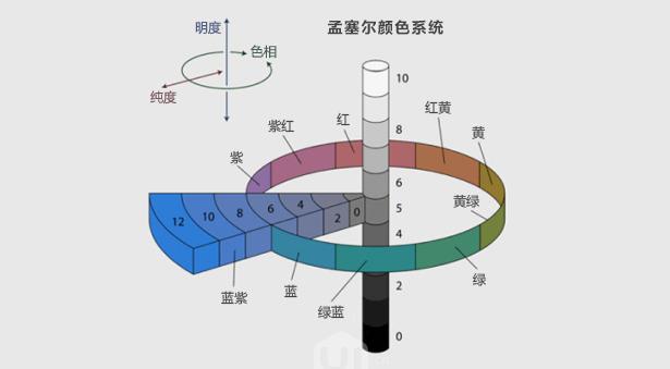 孟塞尔颜色系统