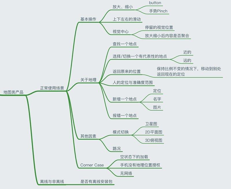 浅析地图相关产品设计,地图的基本因素设计f0.jpg