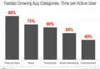 App一览:哪几类App增长最快,哪几类App最受欢迎
