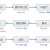 移动APP项目研发流程及版本规划